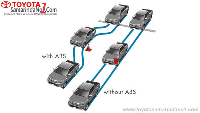 Anti Lock Braking System (ABS) & Electronic Brake-Force Distribution (EBD)